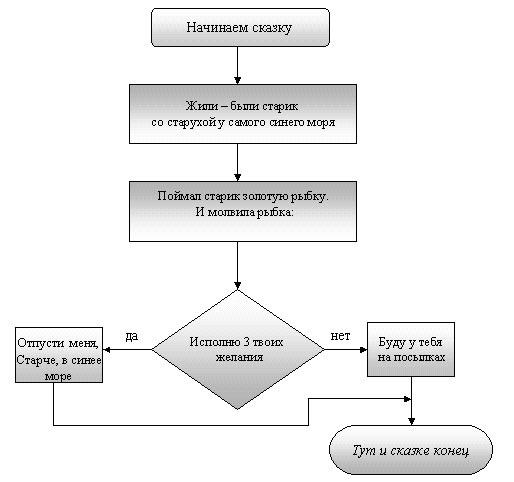 """по теме  """"Типы алгоритмов """" на примерах русских народных сказок.  Блок-схема разветвленного алгоритма."""